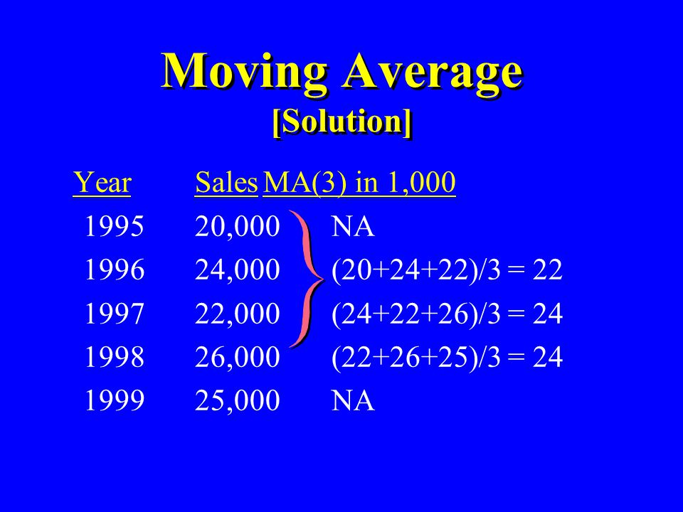Moving Average [Solution]
